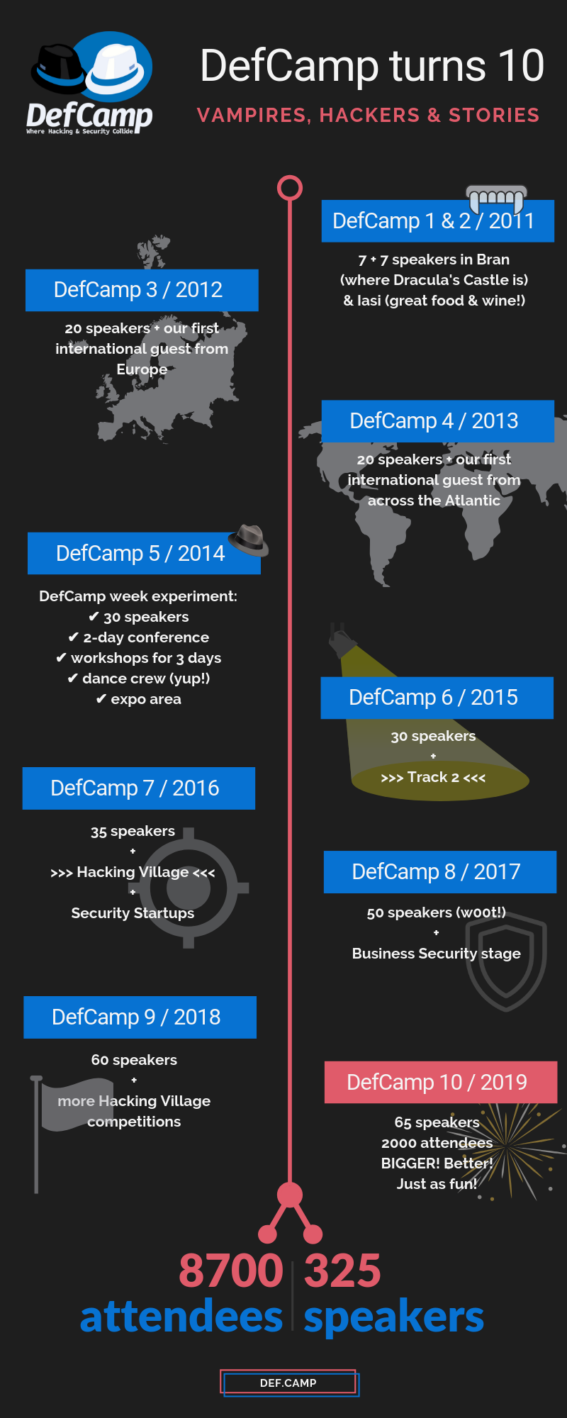 defcamp conference turns 10 infographic