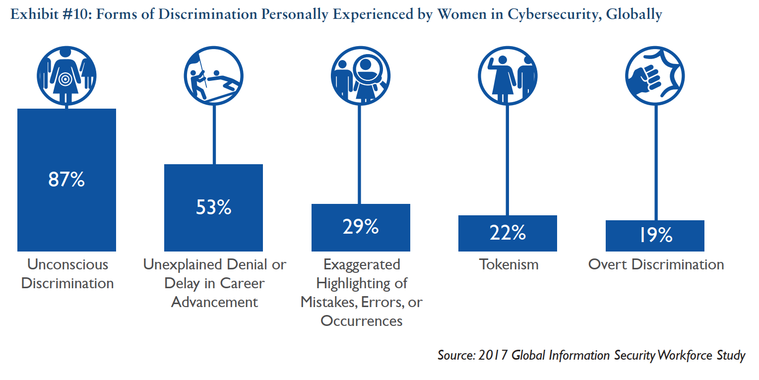 discrimination against women in cybersecurity statistics